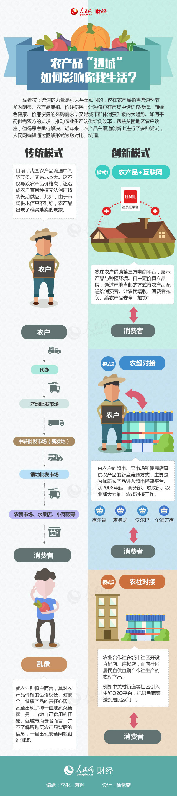 """【图解】农产品进城""""路线图"""":如何影响你我生活 - 曹教授 - 曹教授的博客"""