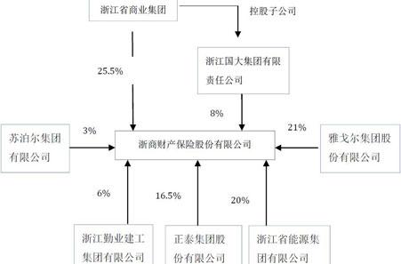 浙商财险股权结构图