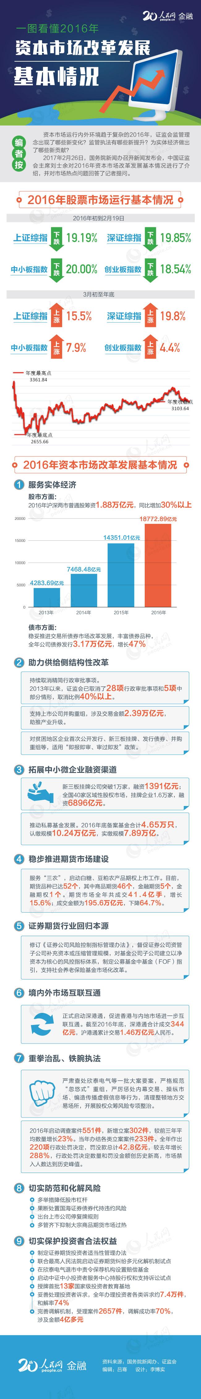 一图看懂2016年资本市场改革发展基本情况