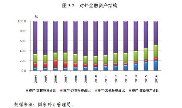 我国对外金融资产民间部门持有占比首次过半