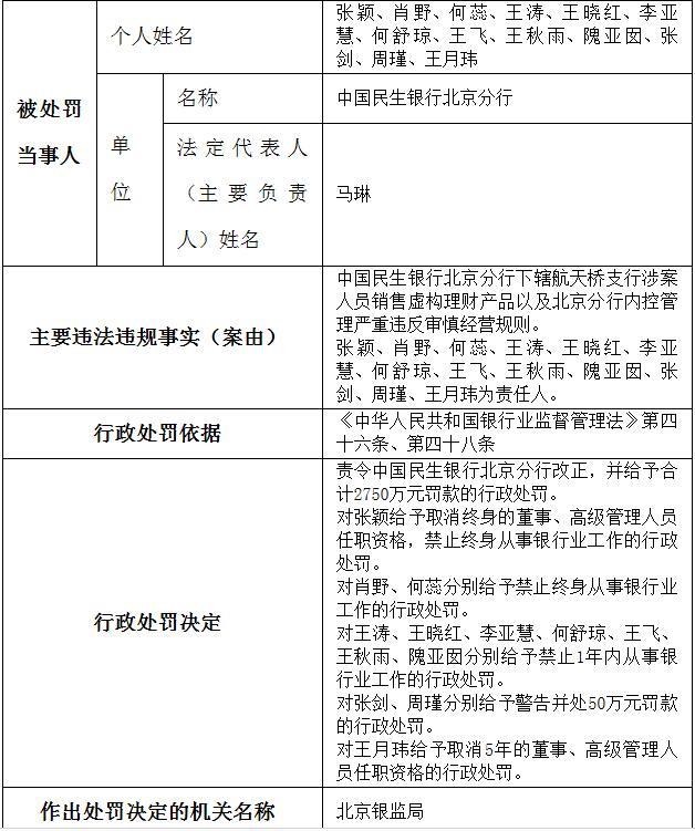 民生银行北京分行吃2750万巨额罚单3位责任人终身禁业