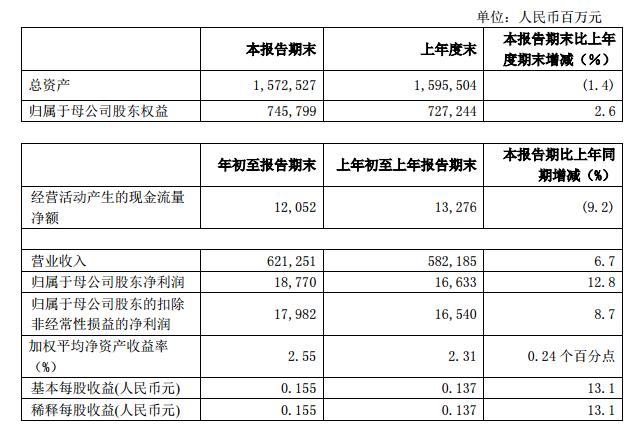 中国石化一季度净利润逾193亿元 同比增长12.3%