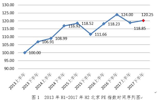 北京PE指数发布 投资行业呈现三大趋势