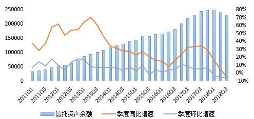 《2018年3季度中国信托业发展评析》发布 总体保持平稳回落格局