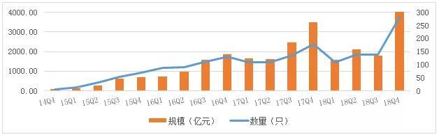 中基协:资产证券化产品累计备案规模达2.56万亿元  总体保持稳步增长