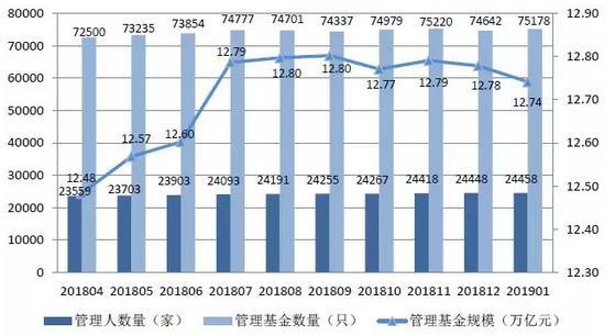 中基协:2019年1月底协会已备案私募基金7.5万只  环比增长0.72%