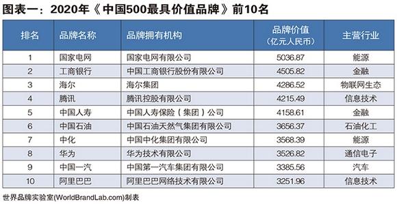 <b>2020年中国500最具价值品牌出炉:腾讯华为阿里位居前十,北京广东山东分列区域前三</b>